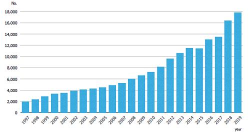 Fig.1 The numbers of JSDR members